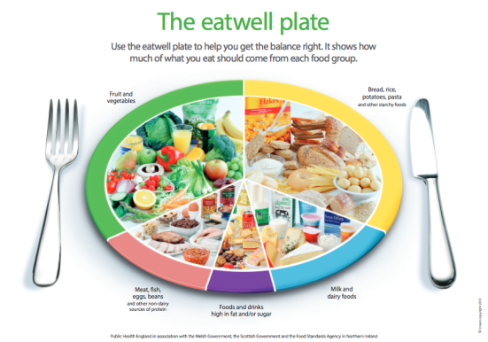Eat well plate NHS.UK